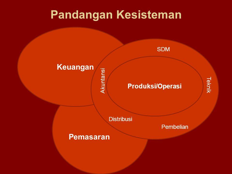 Pandangan Kesisteman Keuangan Pemasaran Produksi/Operasi SDM Akuntansi