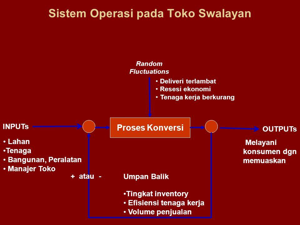 Sistem Operasi pada Toko Swalayan