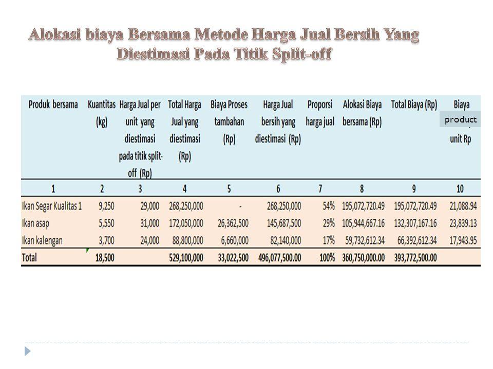 Alokasi biaya Bersama Metode Harga Jual Bersih Yang Diestimasi Pada Titik Split-off