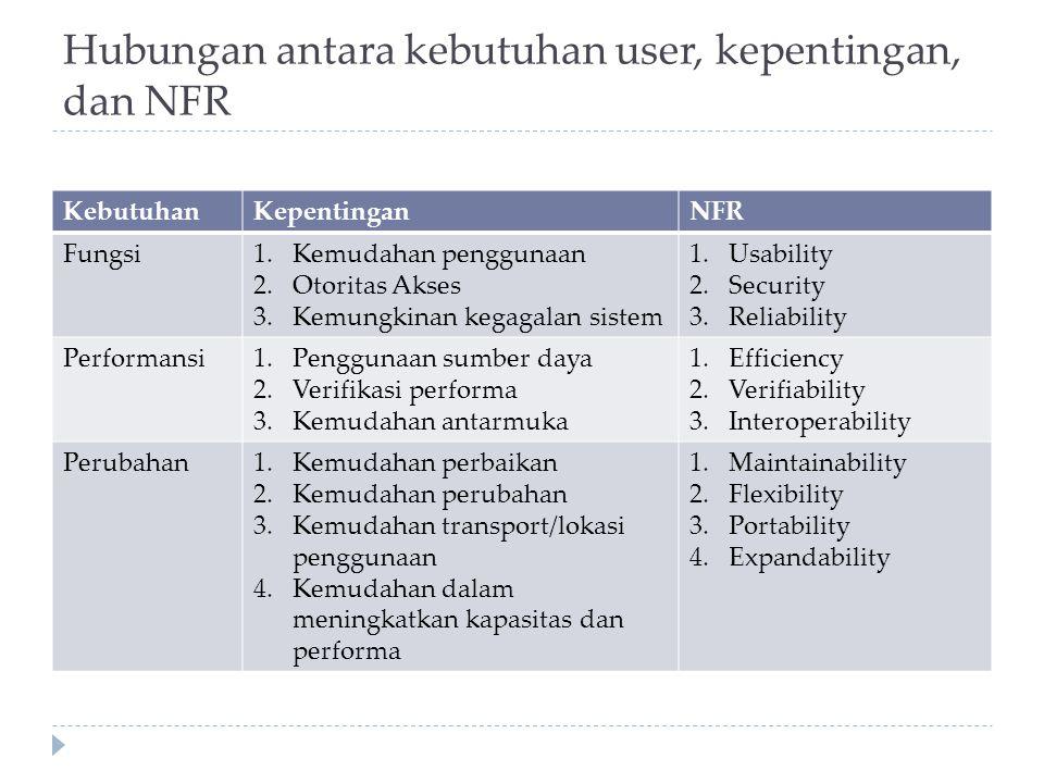 Hubungan antara kebutuhan user, kepentingan, dan NFR