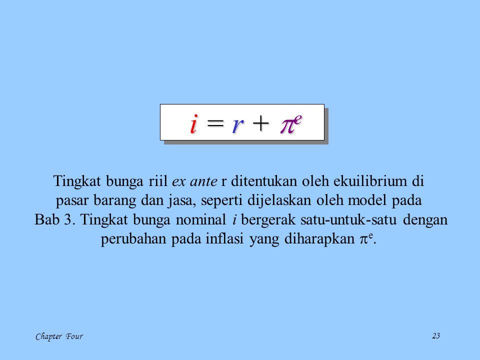 i = r + pe Tingkat bunga riil ex ante r ditentukan oleh ekuilibrium di