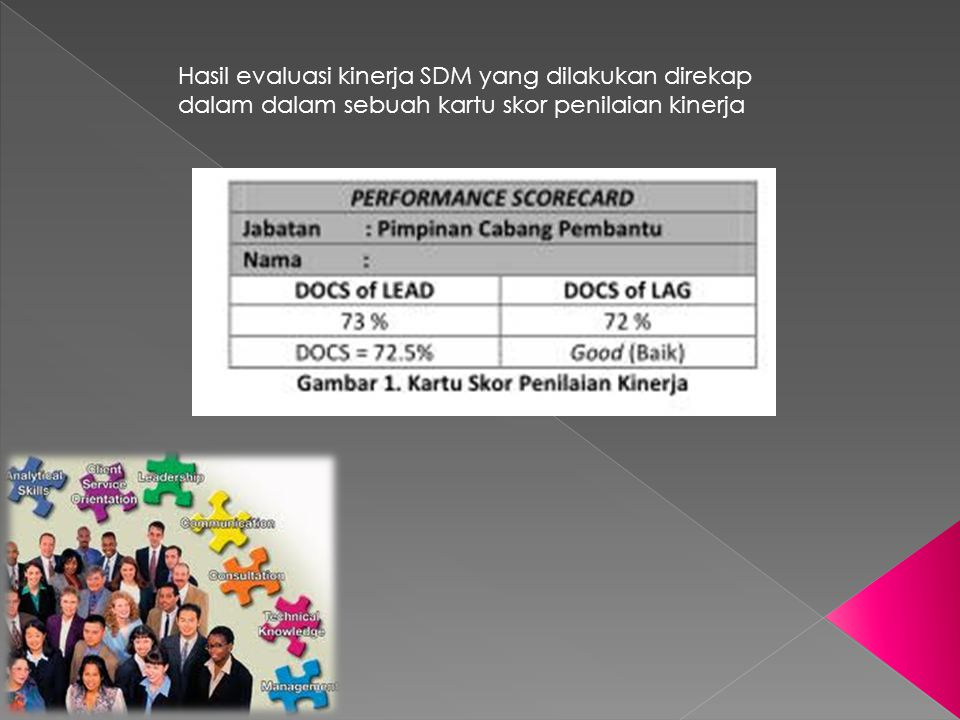 Hasil evaluasi kinerja SDM yang dilakukan direkap dalam dalam sebuah kartu skor penilaian kinerja