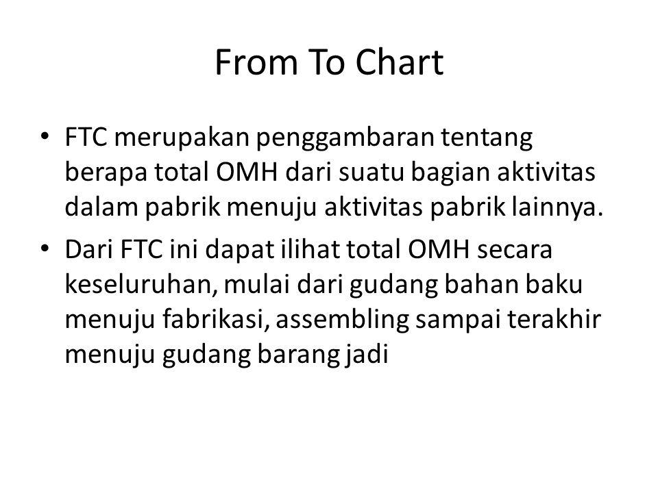 From To Chart FTC merupakan penggambaran tentang berapa total OMH dari suatu bagian aktivitas dalam pabrik menuju aktivitas pabrik lainnya.