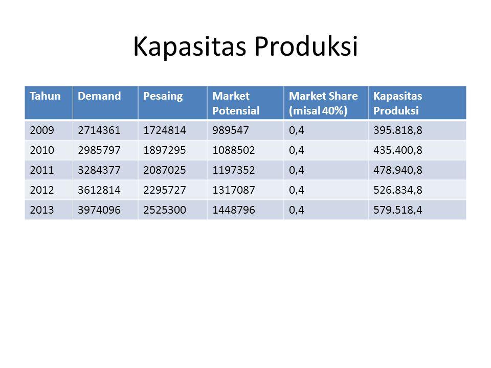 Kapasitas Produksi Tahun Demand Pesaing Market Potensial