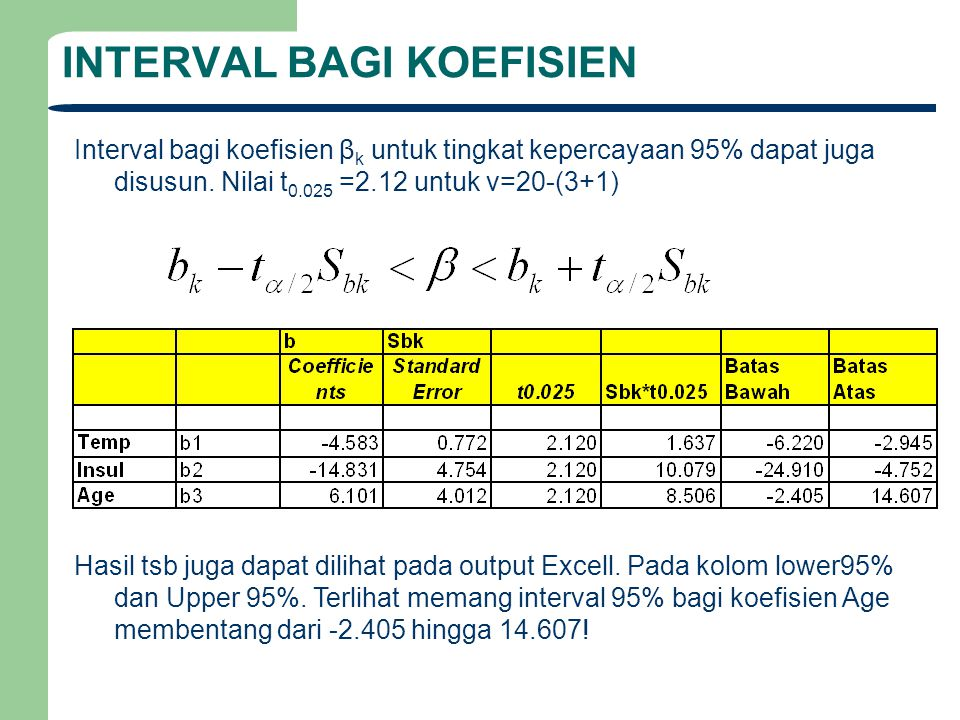 INTERVAL BAGI KOEFISIEN