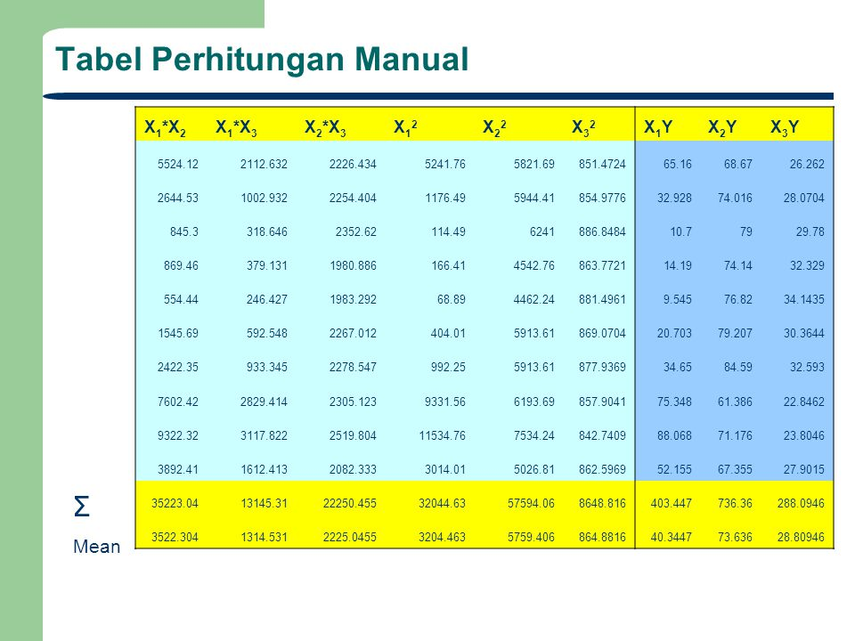 Tabel Perhitungan Manual