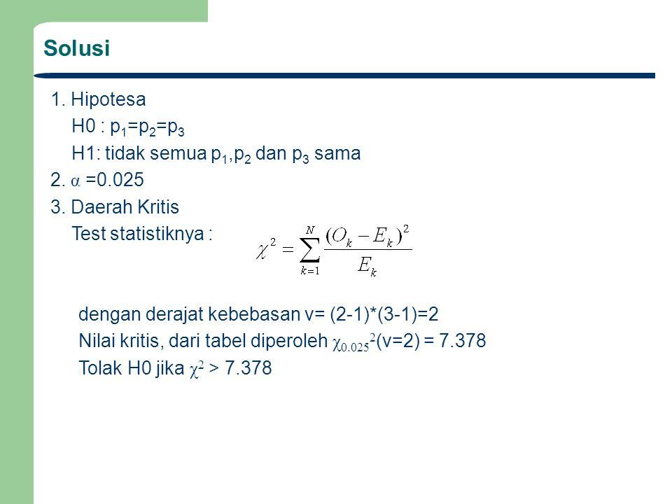 Solusi 1. Hipotesa H0 : p1=p2=p3 H1: tidak semua p1,p2 dan p3 sama