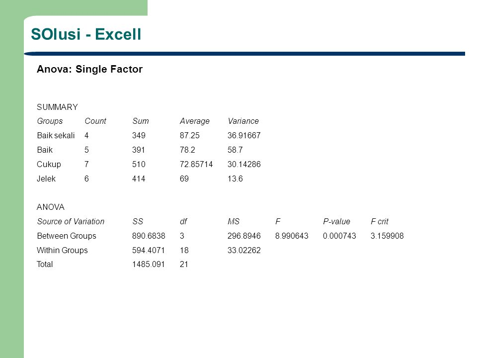 SOlusi - Excell Anova: Single Factor SUMMARY