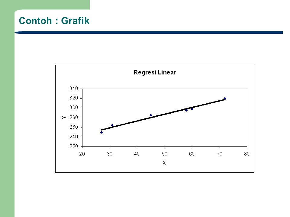 Contoh : Grafik