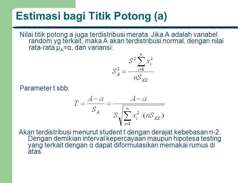 Estimasi bagi Titik Potong (a)