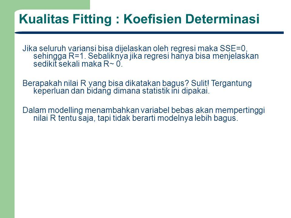 Kualitas Fitting : Koefisien Determinasi