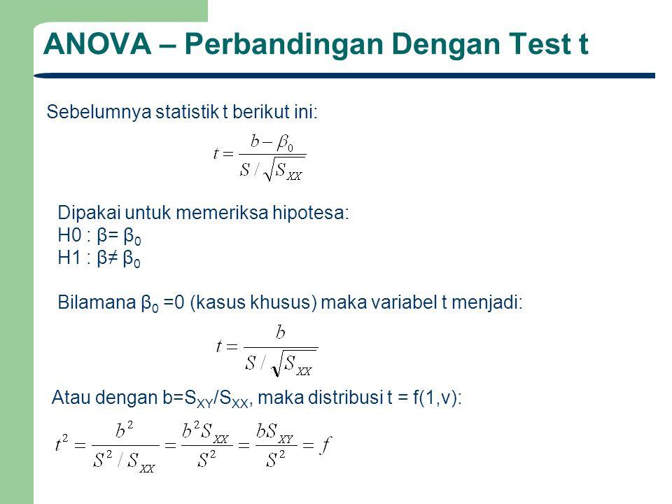 ANOVA – Perbandingan Dengan Test t