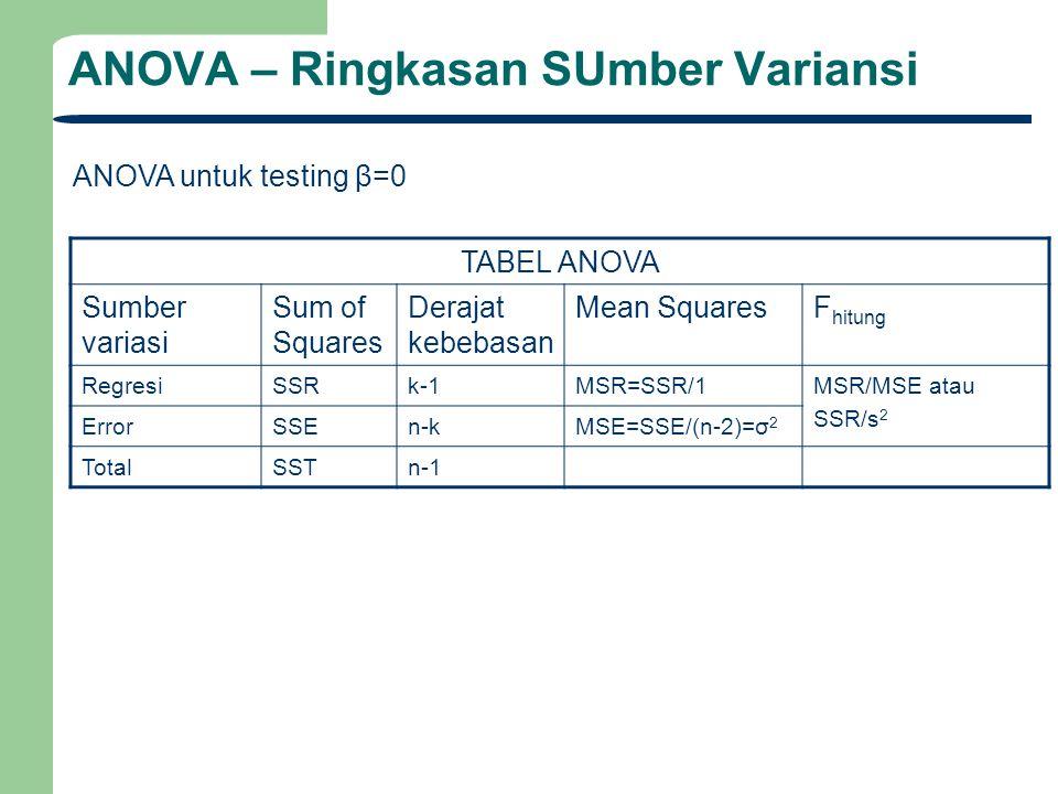 ANOVA – Ringkasan SUmber Variansi