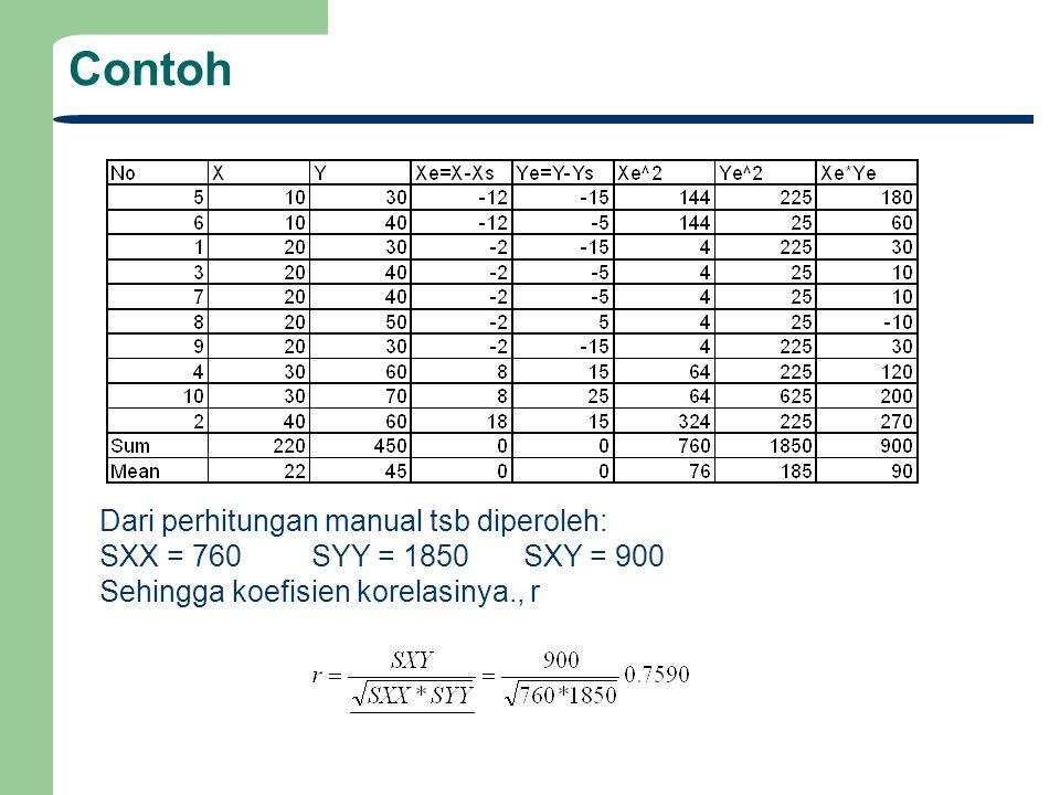Contoh Dari perhitungan manual tsb diperoleh: