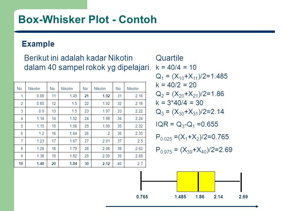 Box-Whisker Plot - Contoh