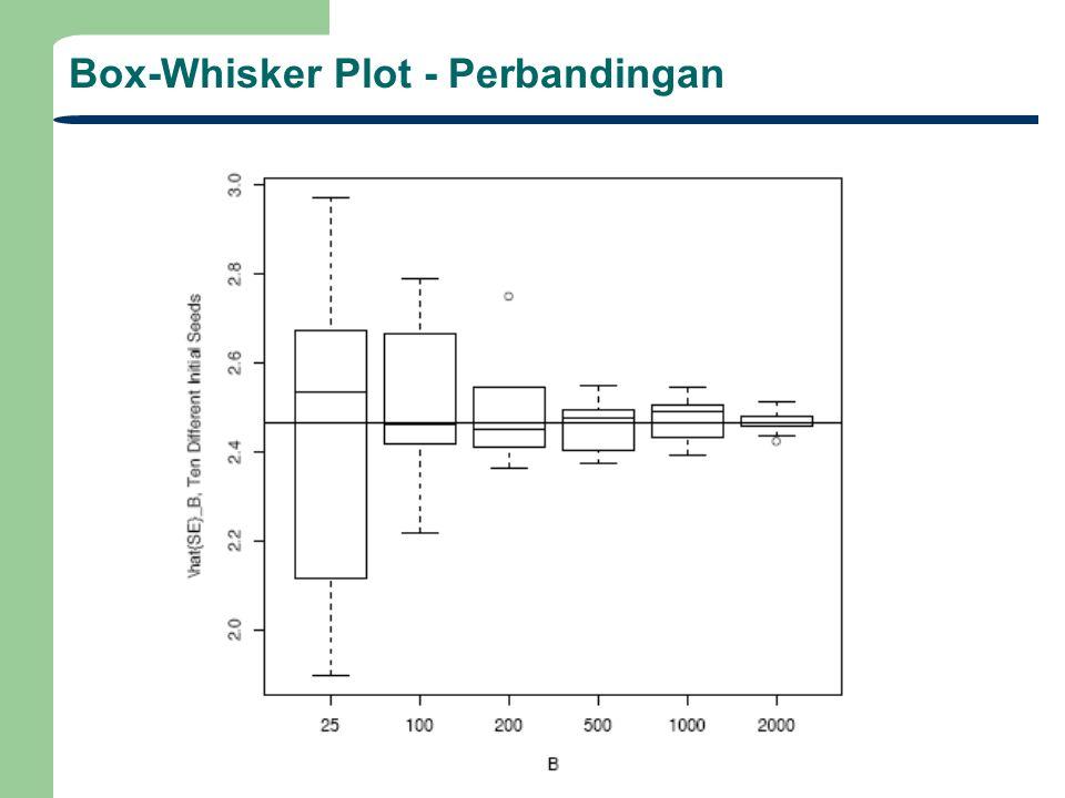 Box-Whisker Plot - Perbandingan
