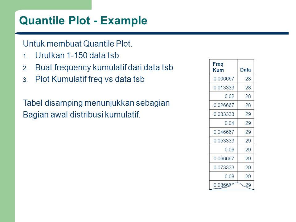 Quantile Plot - Example