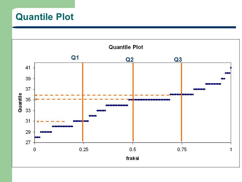 Quantile Plot Q1 Q2 Q3