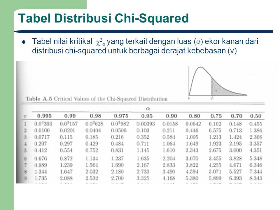 Tabel Distribusi Chi-Squared