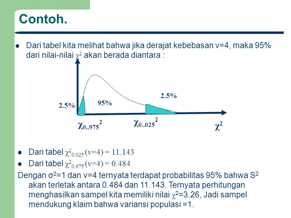 Contoh. Dari tabel kita melihat bahwa jika derajat kebebasan v=4, maka 95% dari nilai-nilai χ2 akan berada diantara :
