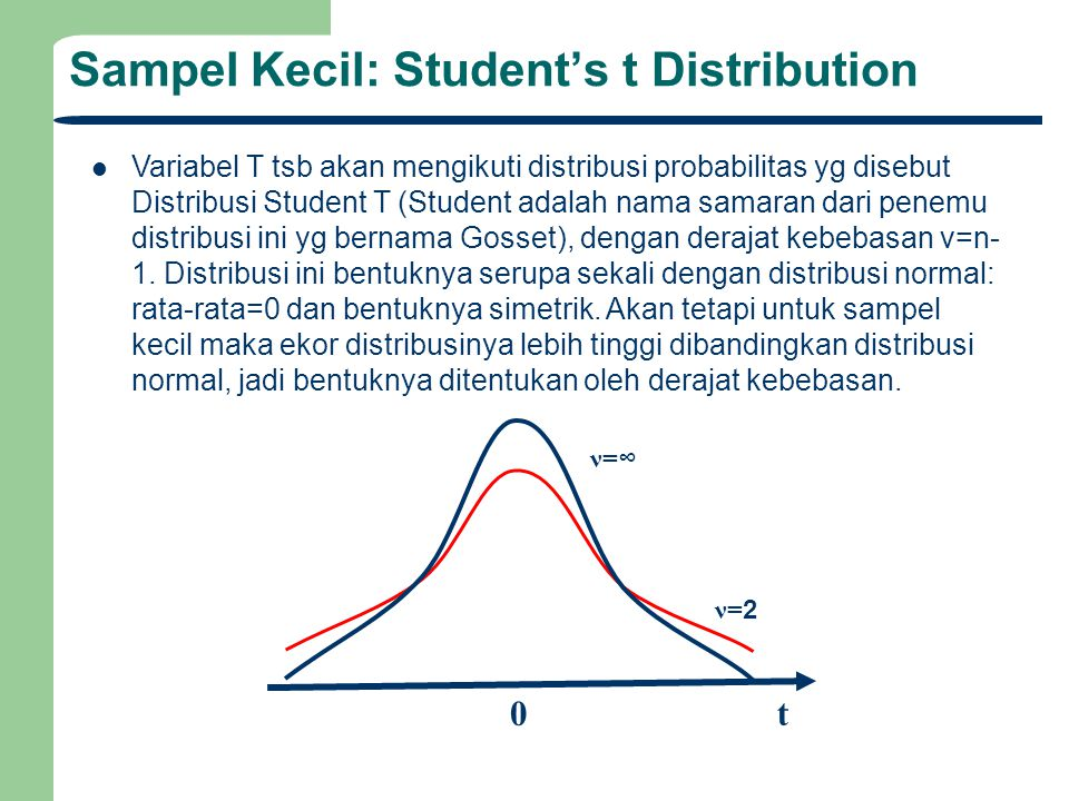 Sampel Kecil: Student's t Distribution