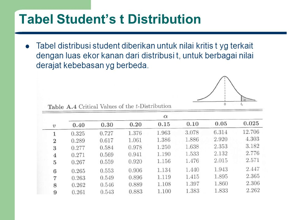 Tabel Student's t Distribution