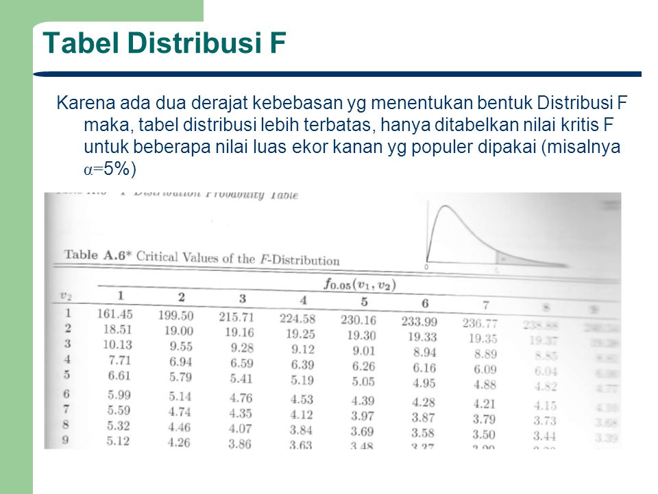 Tabel Distribusi F