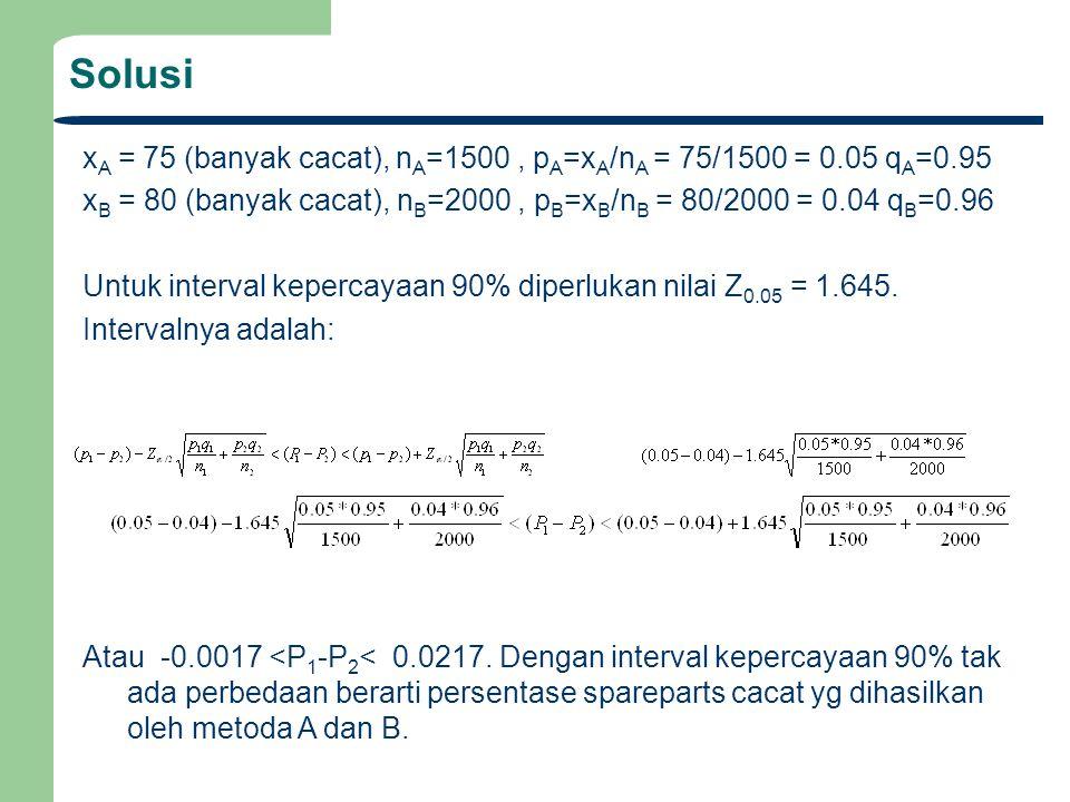 Solusi xA = 75 (banyak cacat), nA=1500 , pA=xA/nA = 75/1500 = 0.05 qA=0.95. xB = 80 (banyak cacat), nB=2000 , pB=xB/nB = 80/2000 = 0.04 qB=0.96.