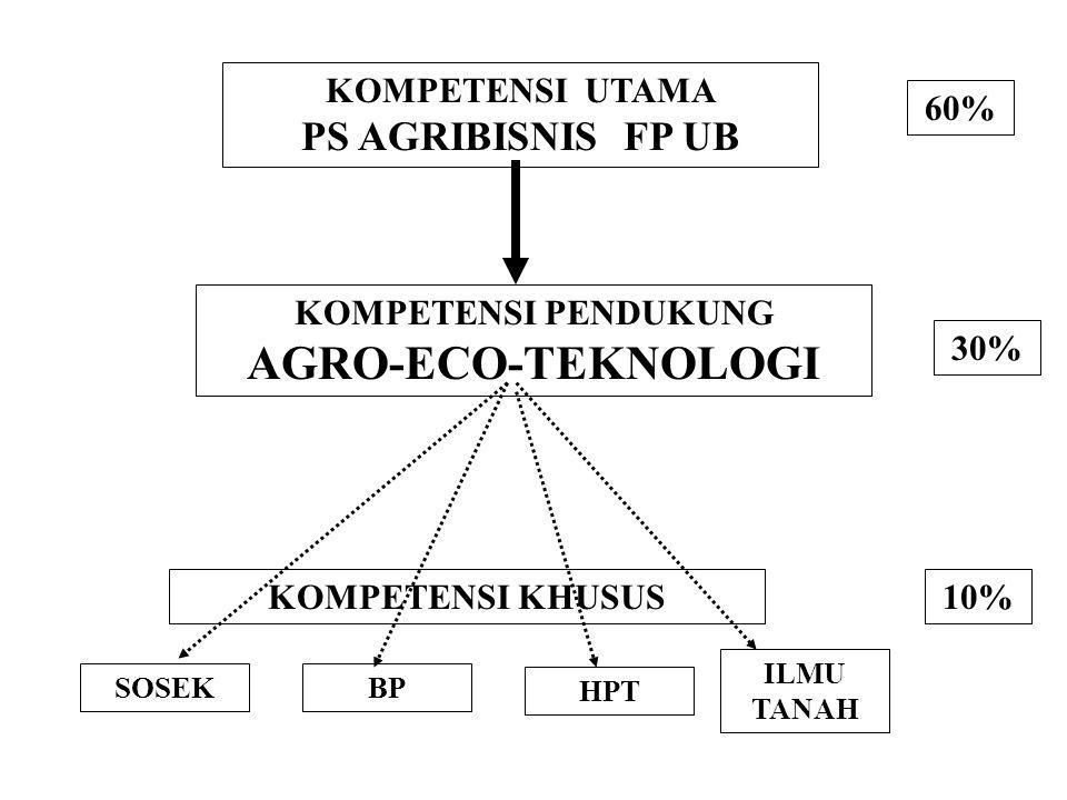 AGRO-ECO-TEKNOLOGI PS AGRIBISNIS FP UB KOMPETENSI UTAMA 60%