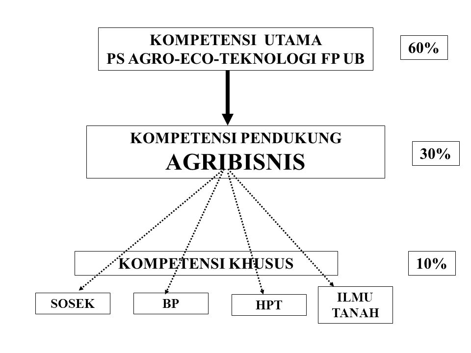 PS AGRO-ECO-TEKNOLOGI FP UB