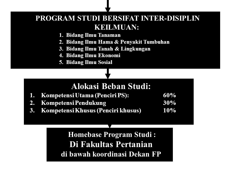 Di Fakultas Pertanian Homebase Program Studi :