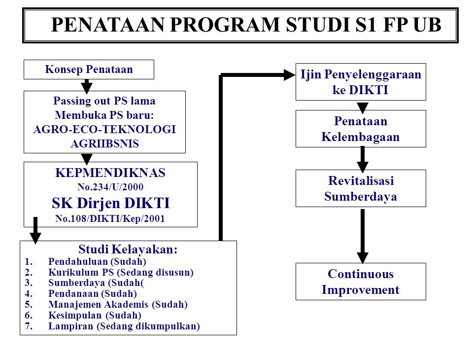 PENATAAN PROGRAM STUDI S1 FP UB