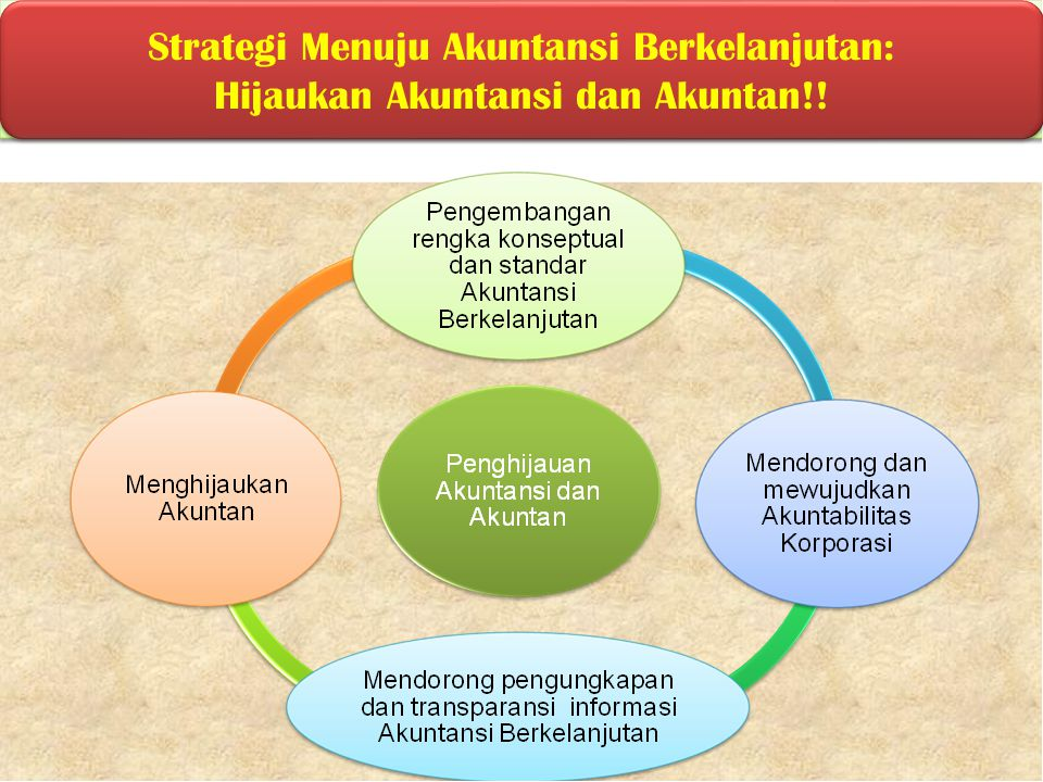 Strategi Menuju Akuntansi Berkelanjutan:
