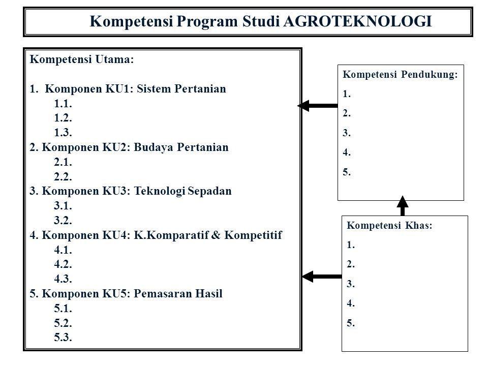Kompetensi Program Studi AGROTEKNOLOGI