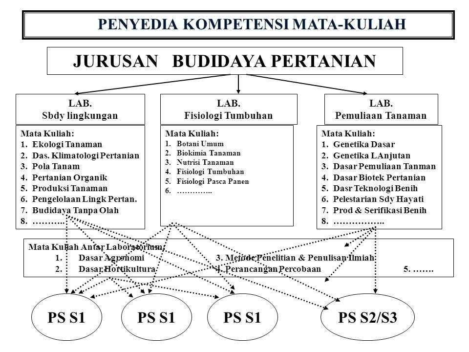 PENYEDIA KOMPETENSI MATA-KULIAH JURUSAN BUDIDAYA PERTANIAN