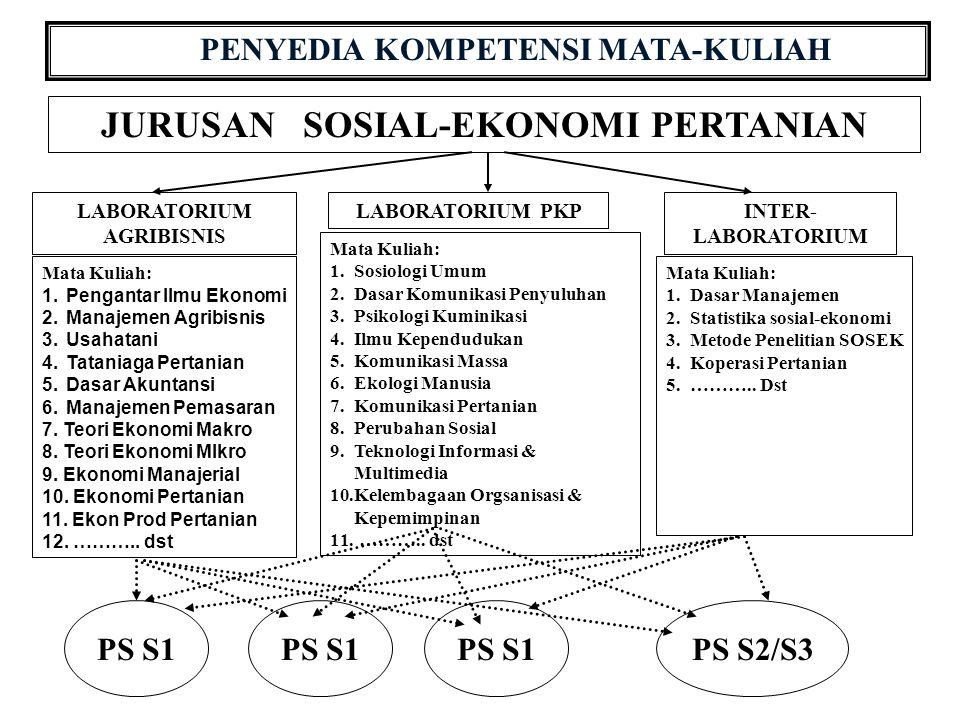 PENYEDIA KOMPETENSI MATA-KULIAH JURUSAN SOSIAL-EKONOMI PERTANIAN