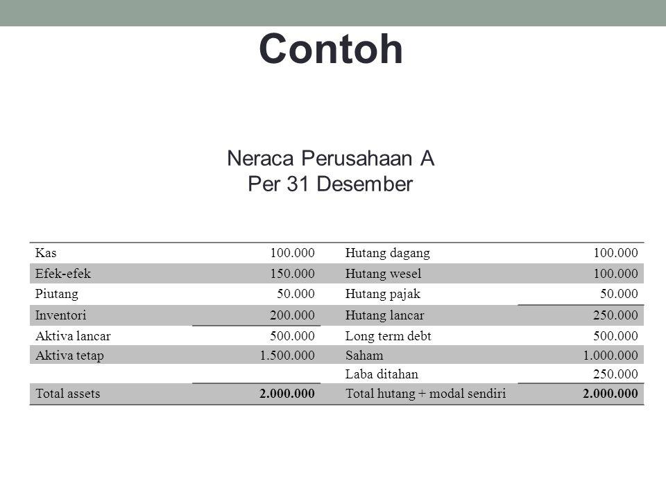 Contoh Neraca Perusahaan A Per 31 Desember Kas 100.000 Hutang dagang