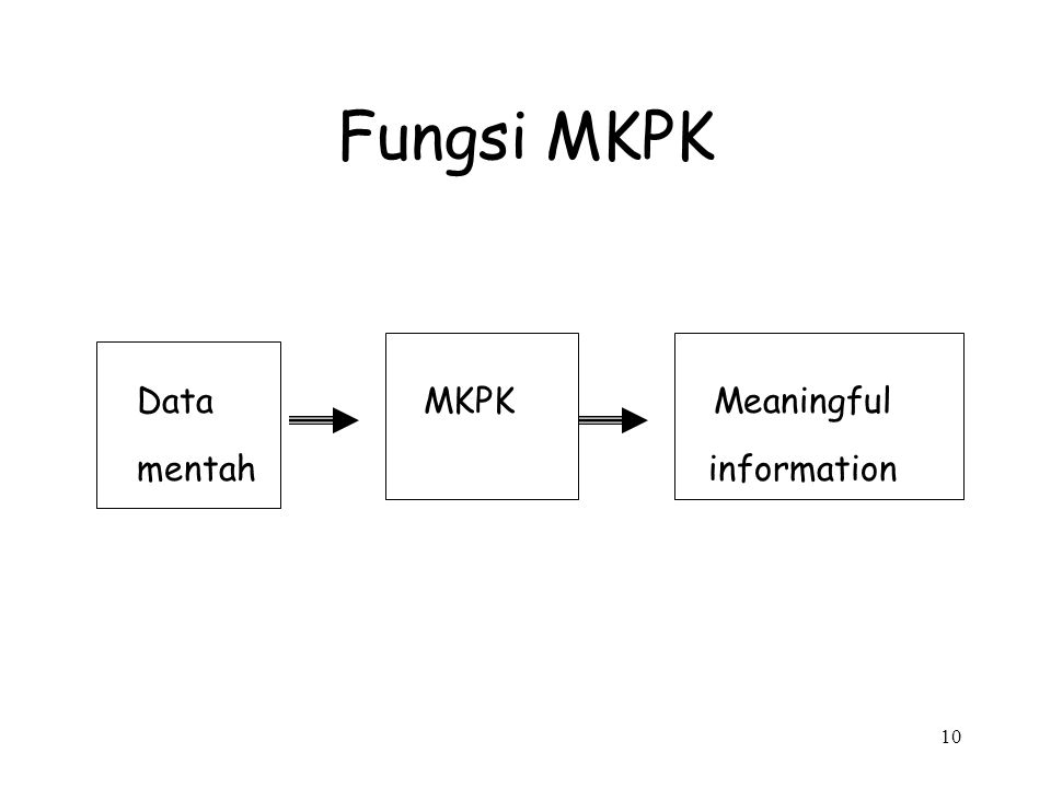 Fungsi MKPK Data MKPK Meaningful.