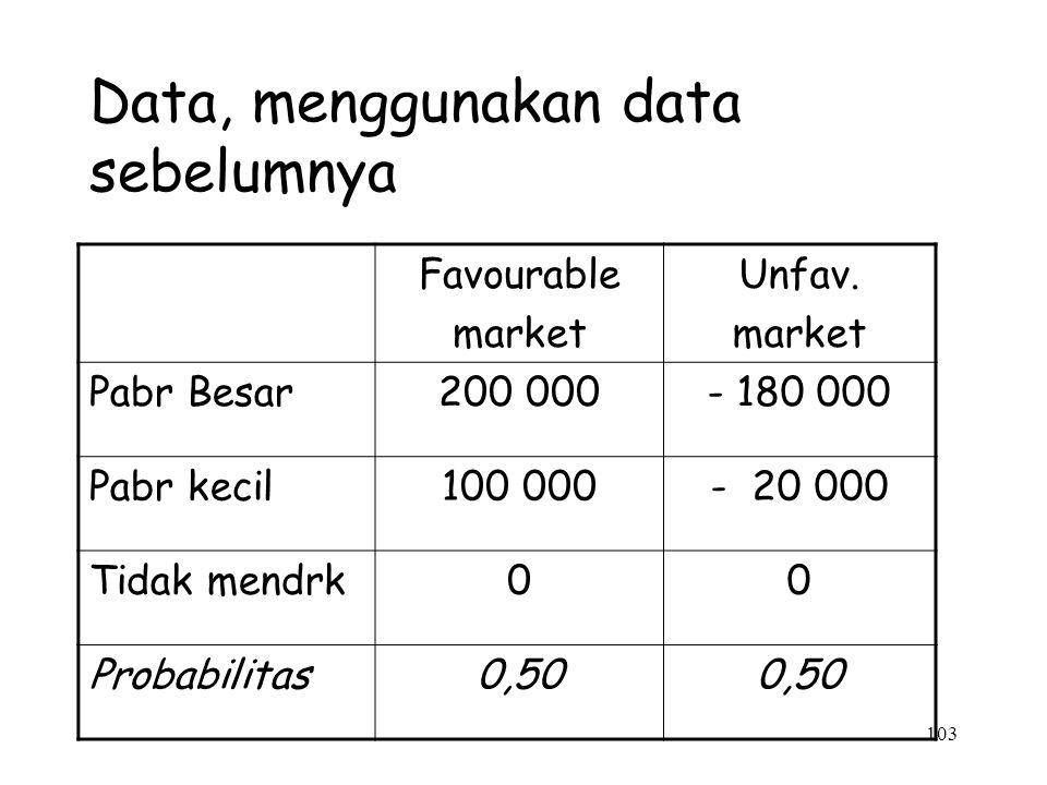 Data, menggunakan data sebelumnya