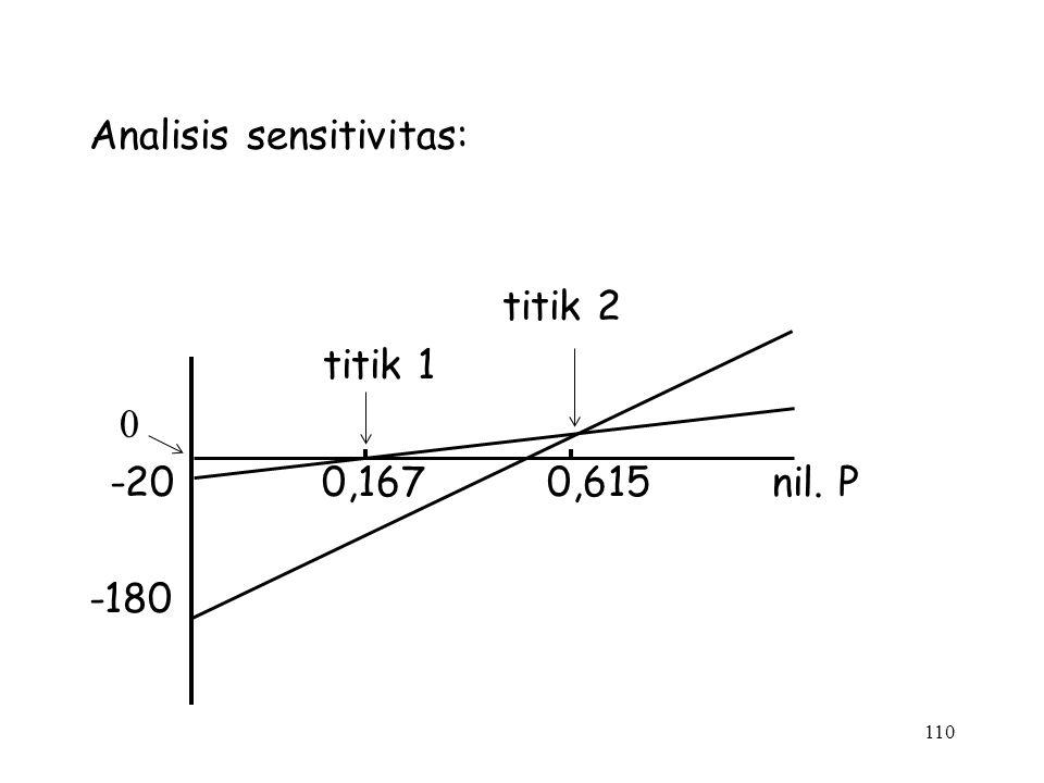Analisis sensitivitas: