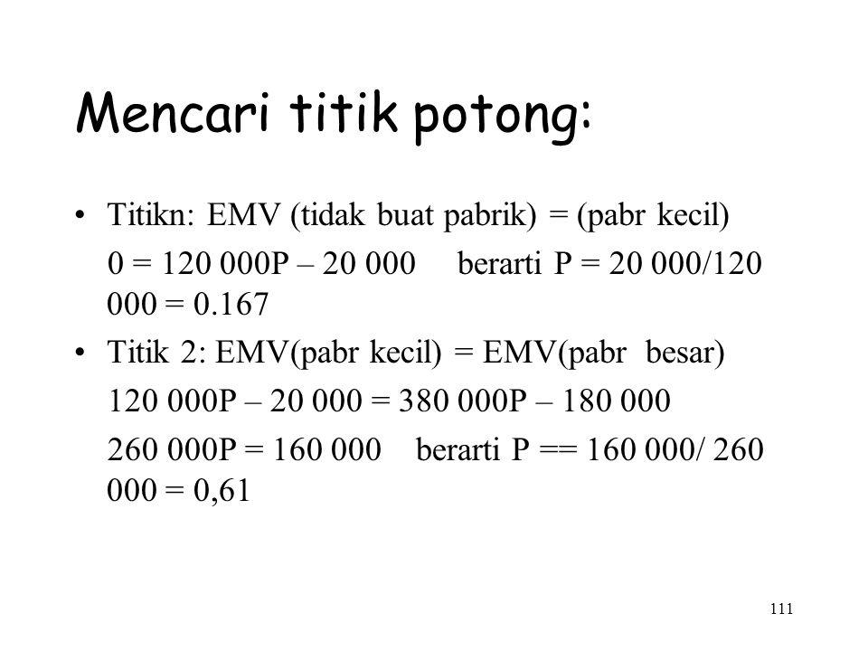 Mencari titik potong: Titikn: EMV (tidak buat pabrik) = (pabr kecil)