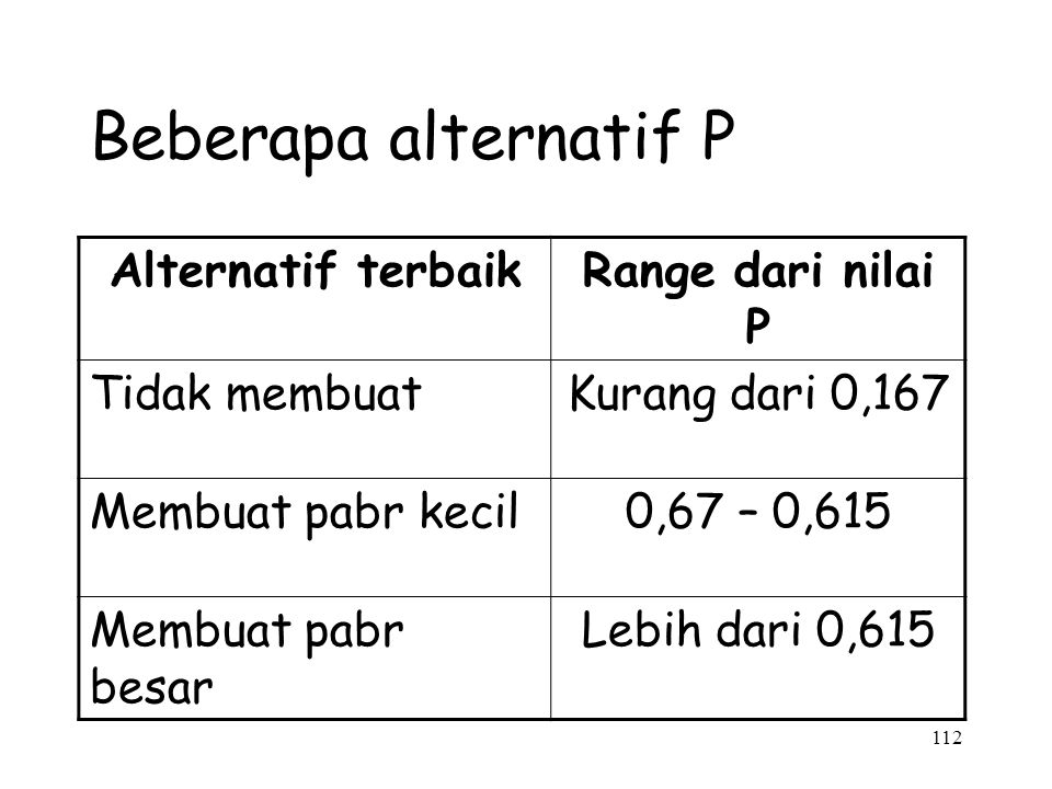 Beberapa alternatif P Alternatif terbaik Range dari nilai P
