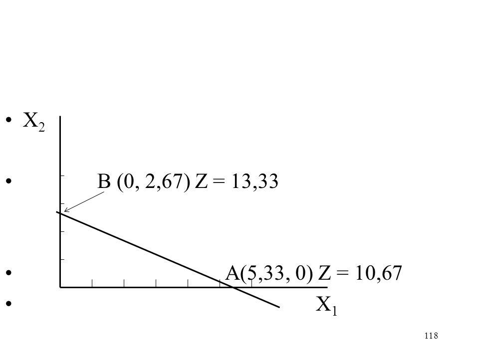 X2 B (0, 2,67) Z = 13,33 A(5,33, 0) Z = 10,67 X1 X1 X2