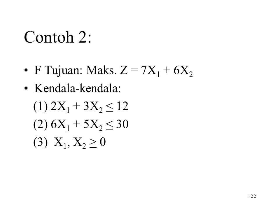 Contoh 2: F Tujuan: Maks. Z = 7X1 + 6X2 Kendala-kendala:
