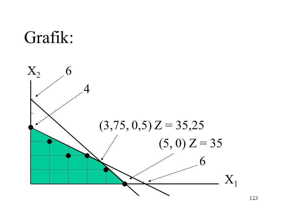 Grafik: X2 6 4 (3,75, 0,5) Z = 35,25 (5, 0) Z = 35 6 X1
