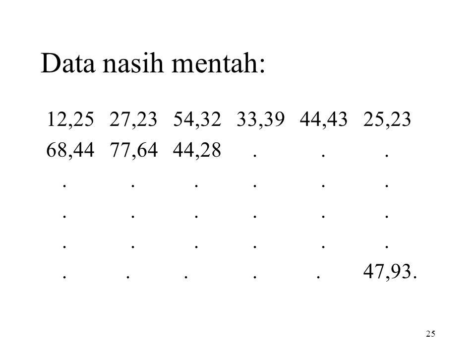 Data nasih mentah: 12,25 27,23 54,32 33,39 44,43 25,23. 68,44 77,64 44,28 . . .