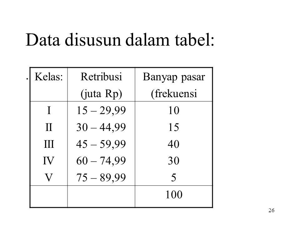 Data disusun dalam tabel: