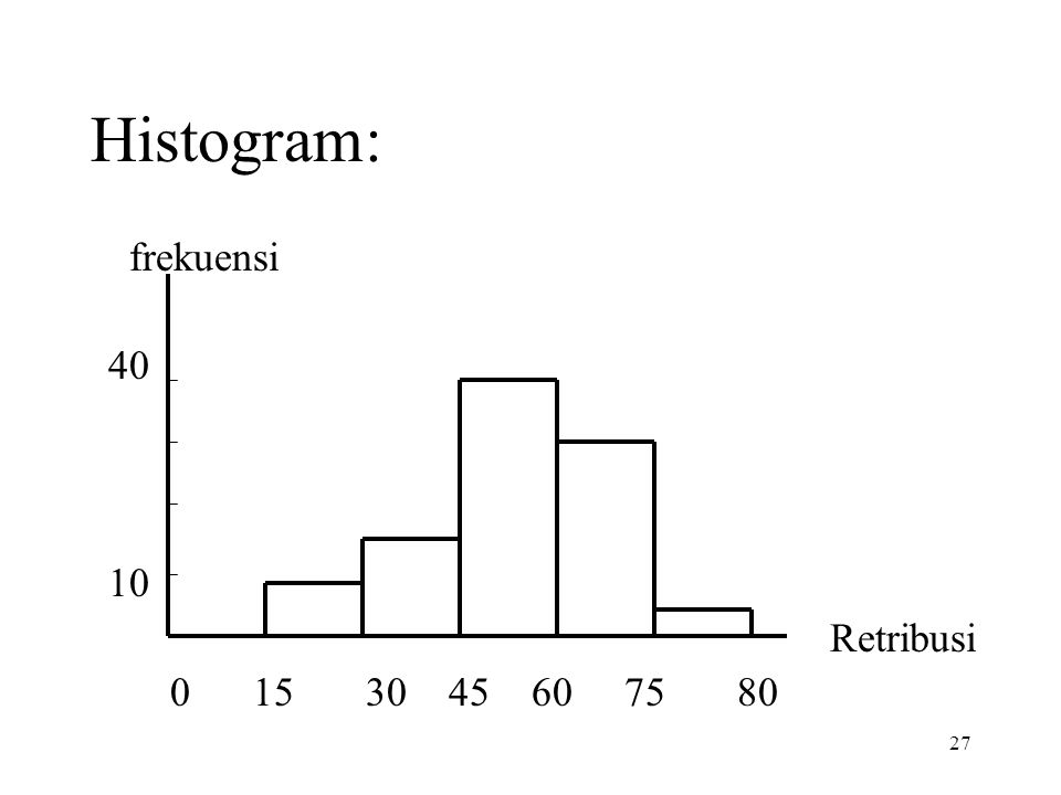 Histogram: frekuensi 40 10 Retribusi 0 15 30 45 60 75 80