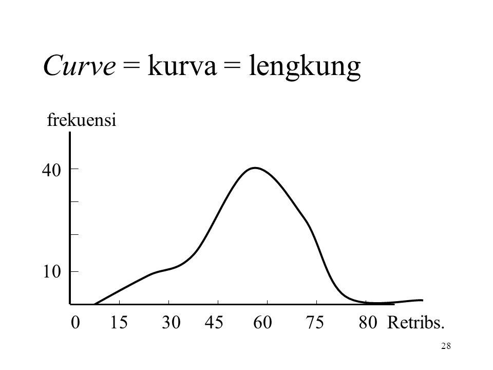 Curve = kurva = lengkung