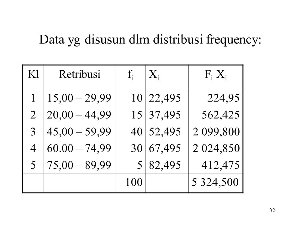 Data yg disusun dlm distribusi frequency: